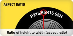 Aspect ratio displayed as the two-digit number after the slash mark on a tire