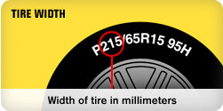 Tire width displayed as the first three-digit number on a tire